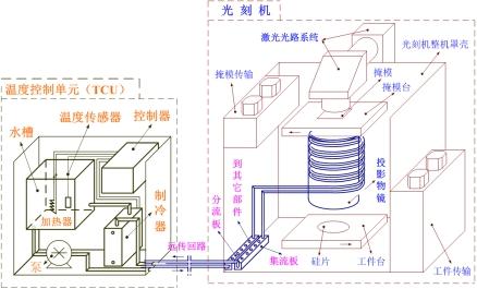 图1温度控制系统结构示意图